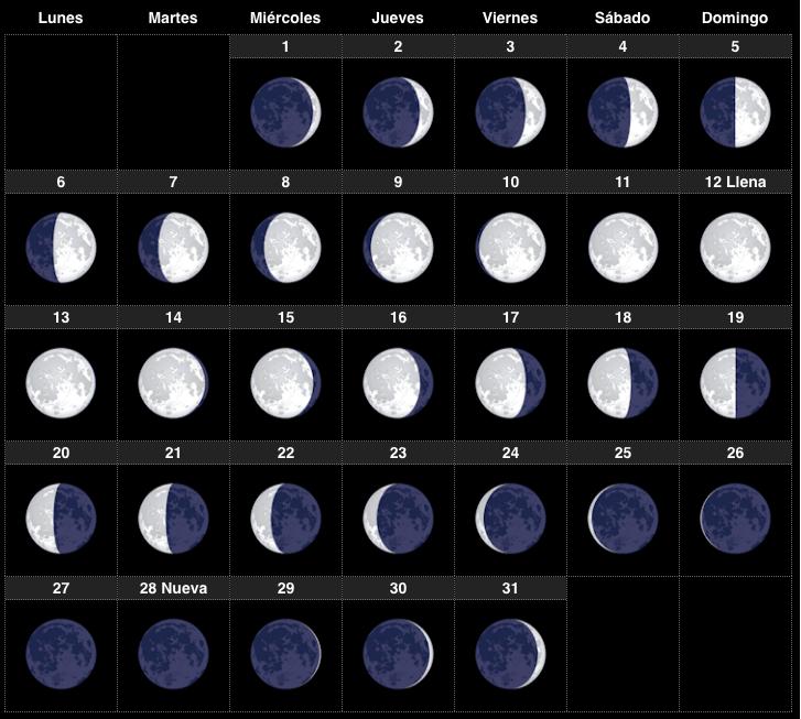 Calendario lunar marzo 2017